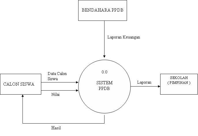 Dad diagram detail circuit connection diagram data flow diagram dfd diagram arus data dad irfan maulana s rh mazipanneh wordpress com white hole diagram ccuart Image collections